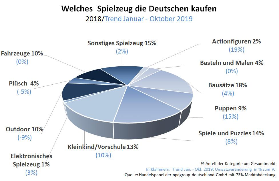 Spielzeugautos | Spielzeug in Deutschland